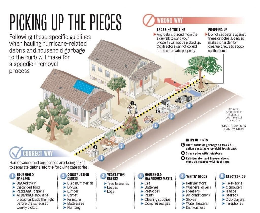 FEMA Chart for Debris Pickup